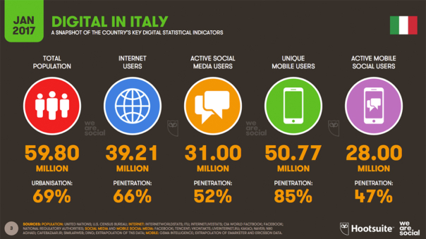 Italia digitale: Percentuali e cifre sullo stato di digilizzazione in Italia.